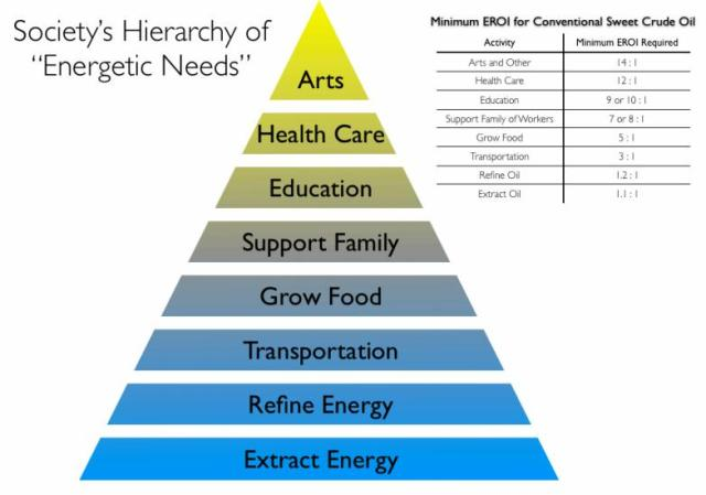 societys hierarchy of energetic needs eroi 12-14