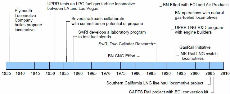 Figure 1 timeline of railroad research activities   Peak