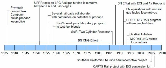 Figure 1 timeline of railroad research activities