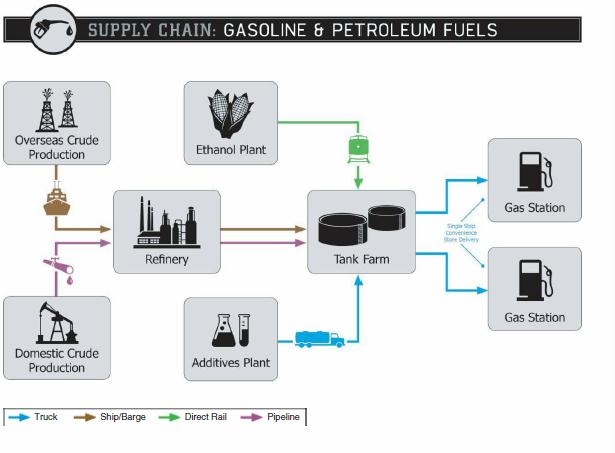 oil and gas supply chain pdf