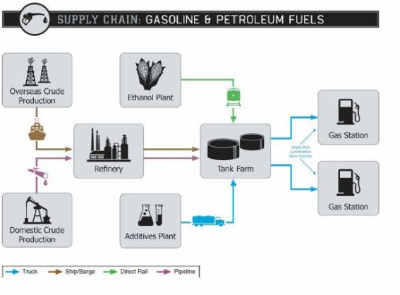 supply chain oil and diesel