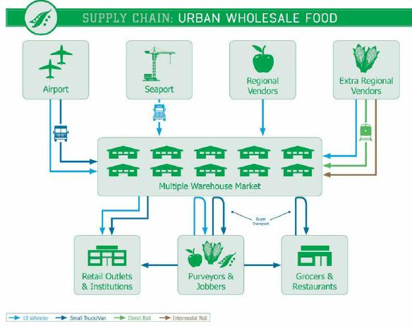 supply chain urban wholesale food