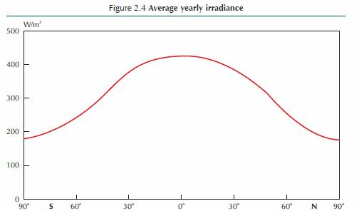 IEA 2011 figure 2.4 average yearly irradiance by latitude