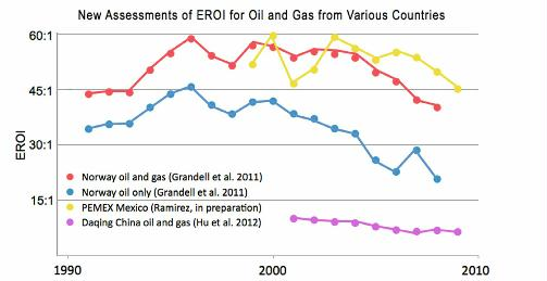 fig 9 new assessments of EROI for oil and gas from various countries