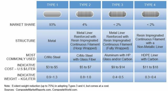 Classification and Comparisons of Light-Duty CNG Cylinder Options