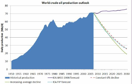 Figure 13: The historical world oil production along with a crude oil forecast using the reference scenario from IEA World Energy Outlook 2008. A constant decline rate of existing production of 6%, combined with an increasing share of fields in decline, is displayed as one possibility. Our other scenario is a case with increasing average decline. The IEA WEO 2008 forecast for fields in production (FIP) is compared to our own estimates of reasonable decline rates and the contribution from declining fields. The IEA forecast is reasonable in the near-term, but towards 2030, it seems optimistically biased. Using a constant decline rate compared to an increasing rate can mean as much as 7 Mb/d of production capacity by 2030.