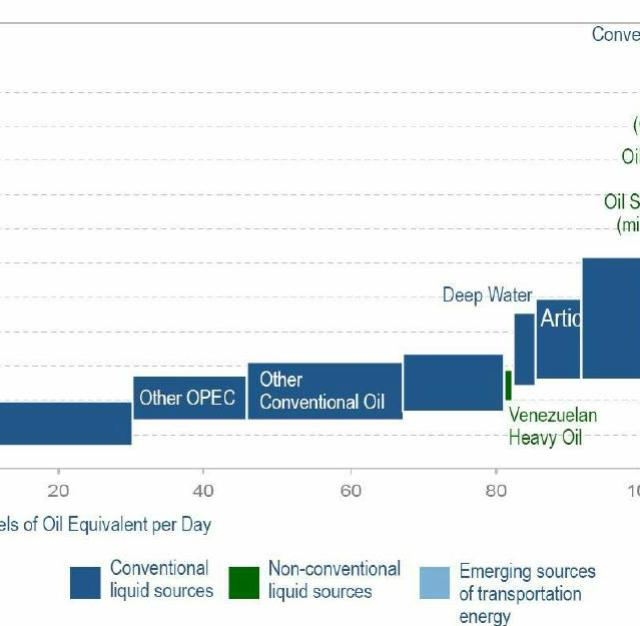 Figure 3. Global marginal cost of production 2008. Source: LCM Research based on Booz Allen/IEA data (Morse, 2009).