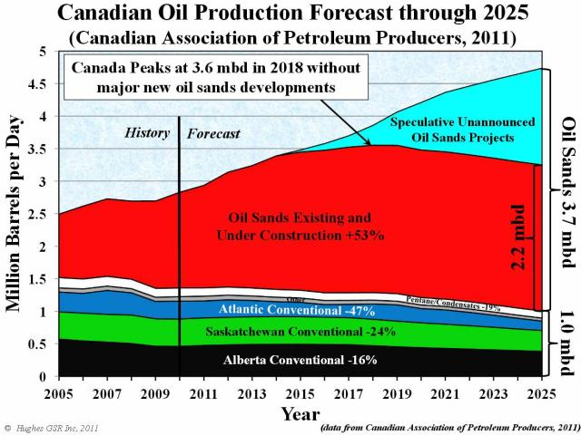 oil sands peaks 3.6 mbd 2018 without new dev