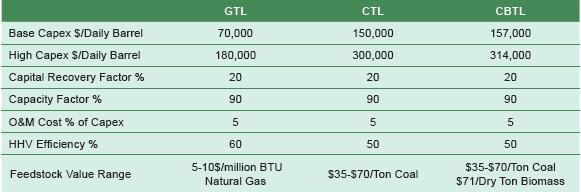 Table 11-3. Key Variables for XTL Comparisons. CTL and BCTL cost over twice as much as GTL