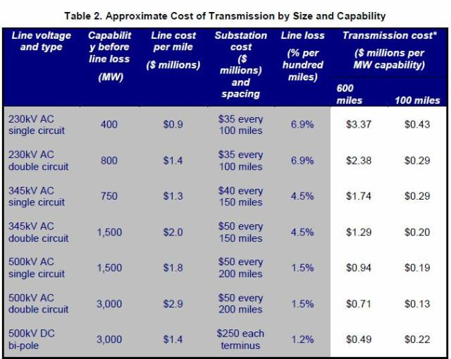 *Line and substation costs only. Component cost estimates provided by WECC transmission owners surveyed by NREL.