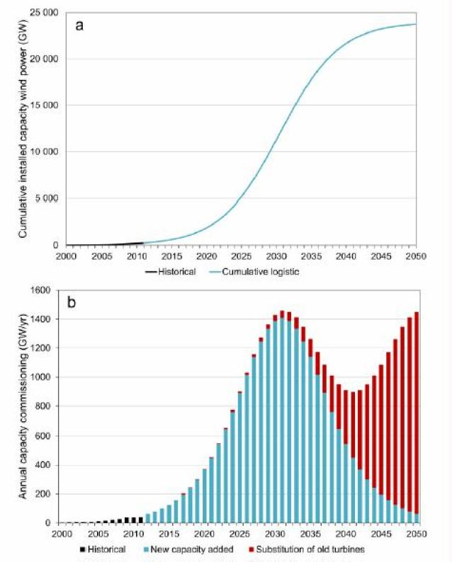 Figure 3. a) Cumulative installed capacity of wind energy described by a logistic curve fitted to historical data reaching 24TW by 2050. b) Annually commissioned wind capacity required to reach 24TW by 2050 taking account for replacing decommissioned turbines.