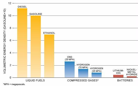 Figure 11-1. Energy Density
