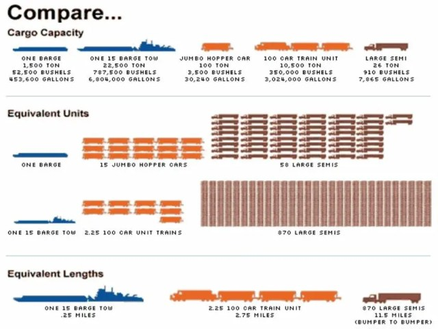 modal comparison barge rail truck