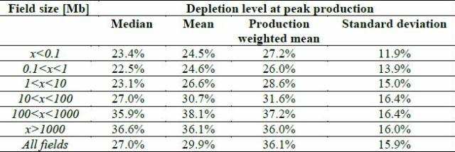 Table 5. Estimated depletion levels at peak production sorted by field size.
