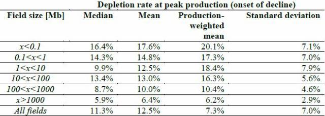 Table 7. Estimated depletion rates of remaining recoverable resources sorted by field size.