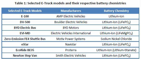 cold battery e-truck maker battery type table1