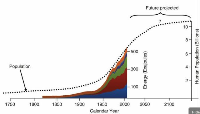 Produced energy and the pattern of human population growth from 1750. Utilization of these energy sources, together with the energy used by humans from net primary production, is now approaching the entire energy available to the global ecosystem before human intervention [Barnosky, [1]]. Key to colours: dark blue = coal; dark brown = oil; green = natural gas; purple = nuclear; light blue = hydro; orange brown = biomass (e.g. plants, trees). Data source from http://www.theoildrum.com/node/8936