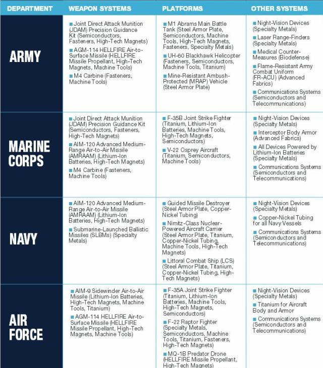 Figure 1. Brigadier General John Adams. May 2013. Military Equipment Chart: Selected defense uses of specialty metals. Remaking American security. Supply chain vulnerabilities & national security risks across the U.S. Defense Industrial Base. Alliance for American Manufacturing.