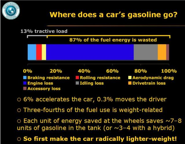 where-does-a-cars-gasoline-go