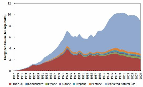 Friese 2011 Energy Content of Petroleum Production by type stacked