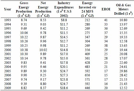 Friese 2011 table 1 annual gross and net energy prd of oil gas ngl