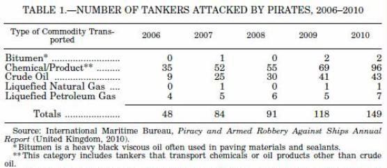 table 1 number of tankers attached by pirate 2006-2010