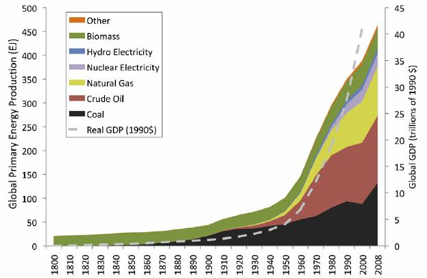 Fig 1 energy production and GDP for the world from 1830 to 2000