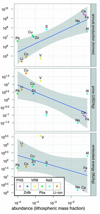 Fig. 3 Energy storage technologies depend on the availability of critical materials and geologic resources. Lithospheric abundance of critical elements loosely correlates with resource production (A), price (B) and embodied energy (C). The blue lines represent a simple linear regression with grey envelopes outlining a confidence interval of 0.95