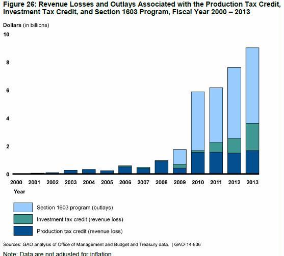 GAO-14-836 Figure 26 Revenue Losses and Outlays