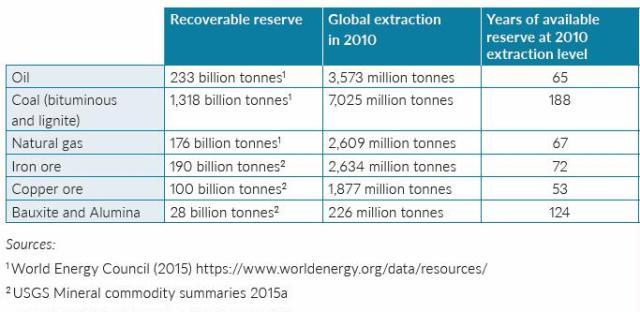 UN 2016 Table 2