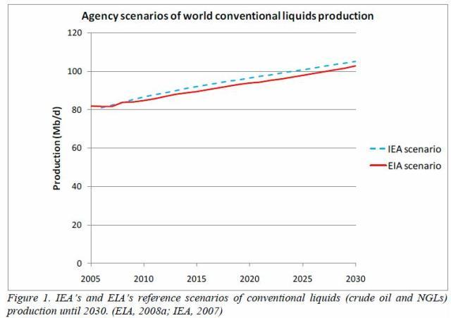 eia-iea-conventional-oil-prd-to-2030