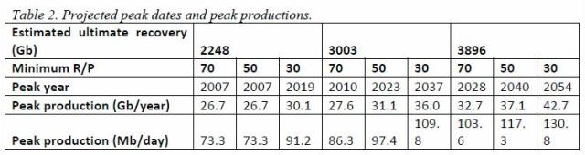 jakobsson-2009-table-2-projected-peak-dates-and-production