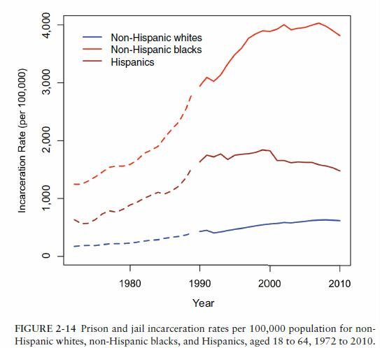 u-s-prison-and-jail-rates-per-100000-white-black-hispanic-1972-2010