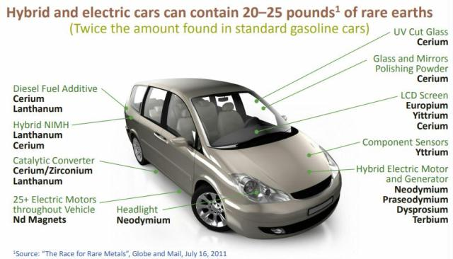 This image has an empty alt attribute; its file name is rare-earth-metals-in-cars-2011.jpg