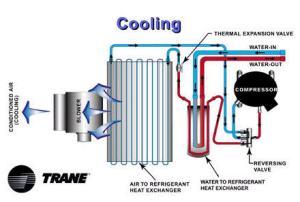 Heat Pumps  NaturalGasEfficiency