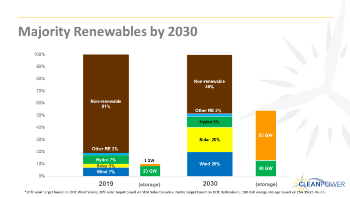 AWEA, SEIA, NHA & ESA collaborate on a vision of majority renewables grid in US