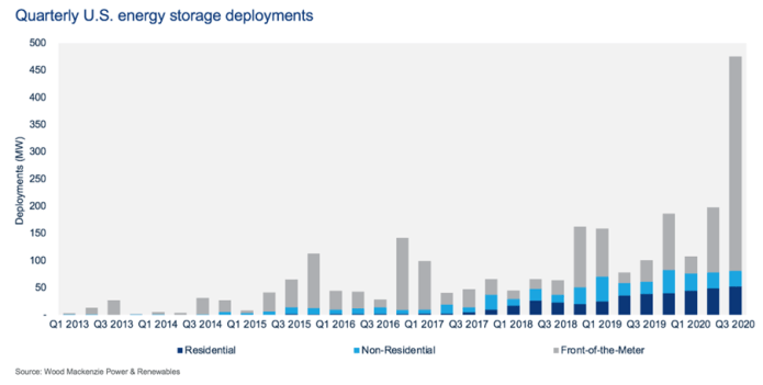 US Energy Storage Market Shatters Records In Q3 2020