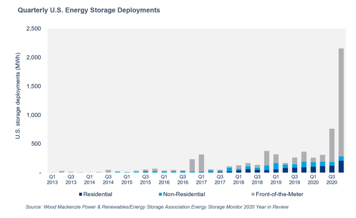 Wood Mackenzie: US Energy Storage Market Shatters Quarterly Deployment Record