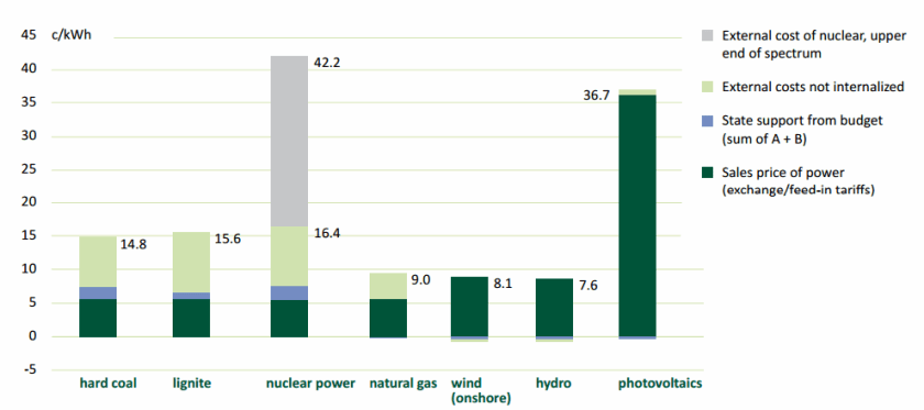 External Costs of Electricity