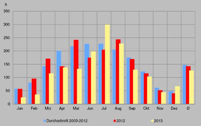 Average monthly sun
