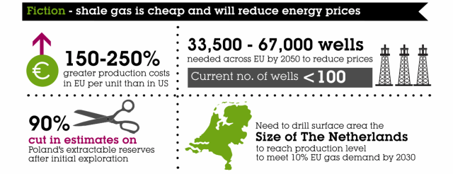 Shale gas isn't cheap in Europe