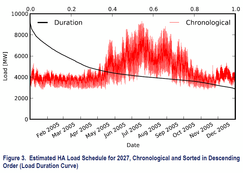 Projected Load Schedule in 2027