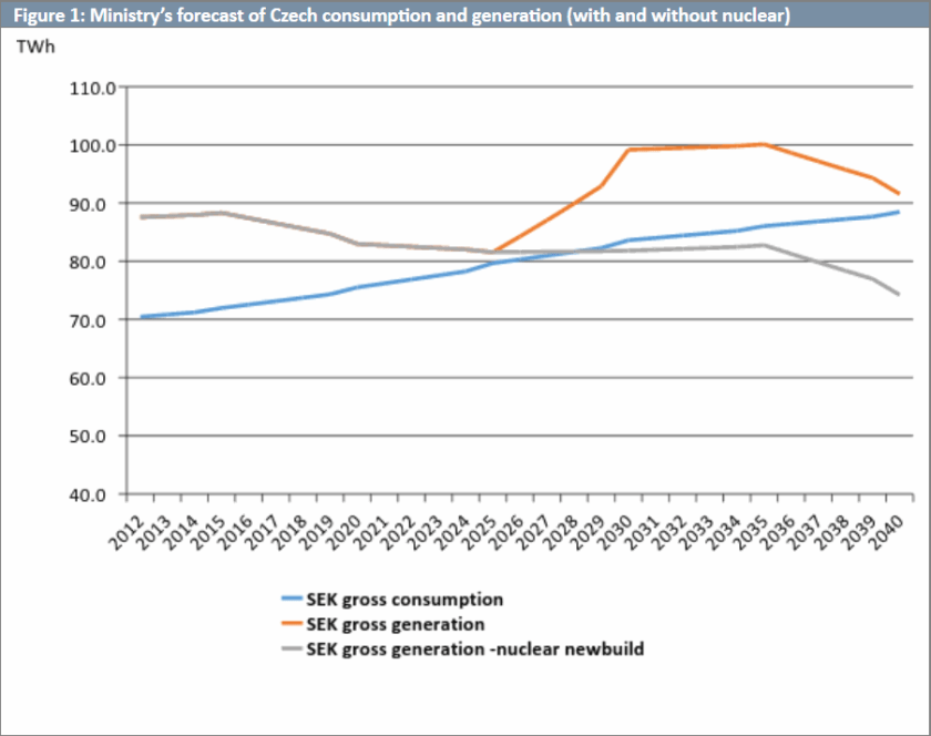 Ministry's forecast of Czech consumption and generation (with and without nuclear)