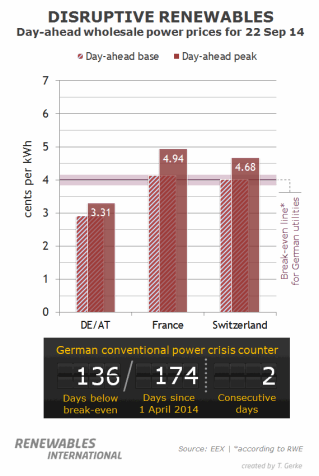 (On some days, the gap between wholesale power prices in Germany/Austria (DE/AT) and in France and Switzerland is quite large, such as on this normal workday in September. Removing excess coal capacity in Germany would bring these prices back into balance. Source: Renewables International)
