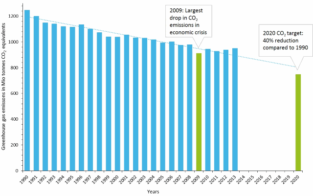 greenhouse-gas-emissions-germany-1990-2013-and-target