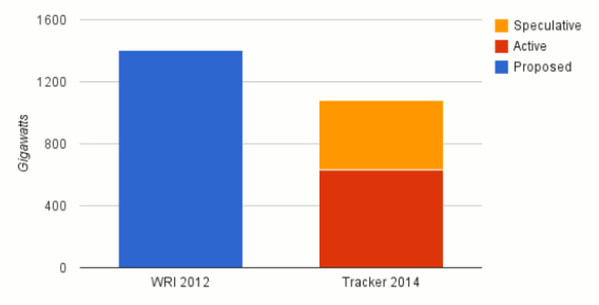 Comparison of 2012 WRI figures and 2014 Global Coal Plant Tracker. Source: Boom and Bust: Tracking the Global Coal Plant Pipeline