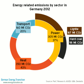 Energy related emissions by sector in Germany in 2012