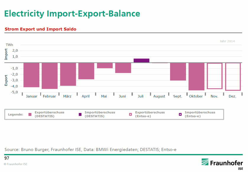 Electricity import-export balance of Germany
