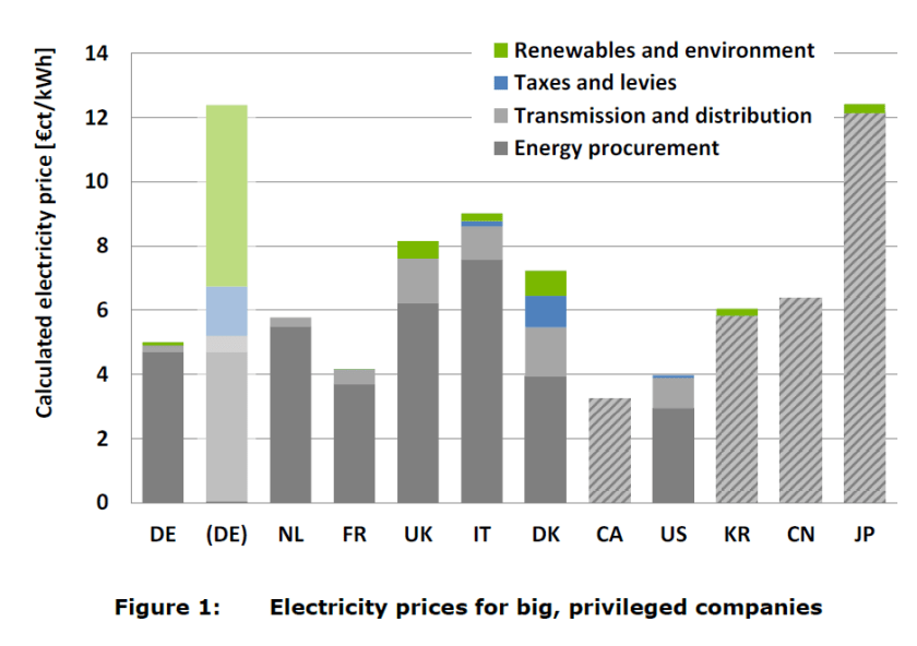 Electricity prices for big companies in different European countries