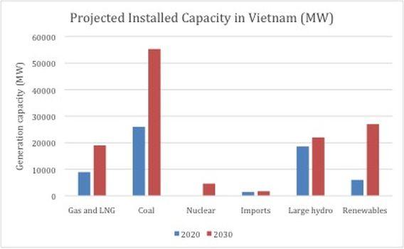 Projected Installed Capacity in Vietnam